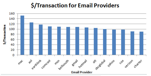 Number of Transactions by e-mail provider