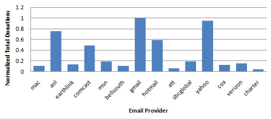 Amount of donations by users of specific e-mail providers